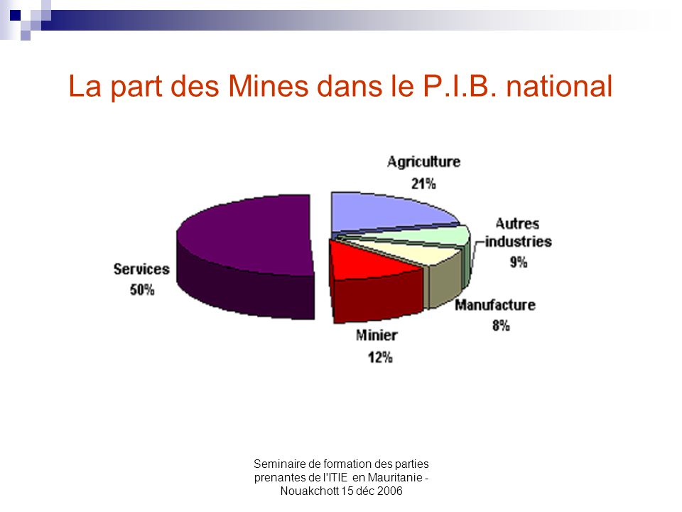 N°Nom de la Société Groupe 1Groupe 2Groupe 3Groupe 4Groupe 5Groupe7 Total permis de rechercheTotalTotal en vigueur permis exploitation 1 ASHTON ( Australie ) 10 2 B.H.P Billiton ( Australie ) 1 1 3 MCM ( Canada ) 6 6 4Dia Met Minerals Africa Limited ( Canada ) 10 5Tasiast Mauritanie Limited Canada ) 14 6 Sophosma ( Nationale ) 1 1 7 SNIM ( Nationale ) 24 12 9 8 SOMISEL ( Nationale ) 1 1 9 Mauritanian Holdings pty ltd ( Australie ) 2 2 10 Wadi Al Rawda (Emirat Arabe) 6 3 9 11 OMRG (Zone Promotionnelle) 1 1 12 BSA ( Nationale ) 4 3 7 13 ID-Geoservices ( Nationale ) 3 3 14 SEGMA ( Nationale ) 3 3 15 SRET SARL ( Nationale ) 2 2 16Mauritanian Metals Pty Ltd ( Australie ) 5 5 17PT Bumi Ressources Tbk ( Indonesie )2 2 18 GMS ( Nationale ) 1 1 19 AGRINEQ ( Nationale ) 11 2 1 5 20 Global Mineral Resources (Mauritania) Ltd 2 2 21 Macoba-TP 1 1 22 El Aouj S.A 1 1 23 Mauritanian Ventures (Irlande) 3 3 24 Murchison ( Australie ) 5 5 25Peaks Metals and Mining Technology ( Qatar )13 4 26 AON Mining 11 1 Total14462169231046110