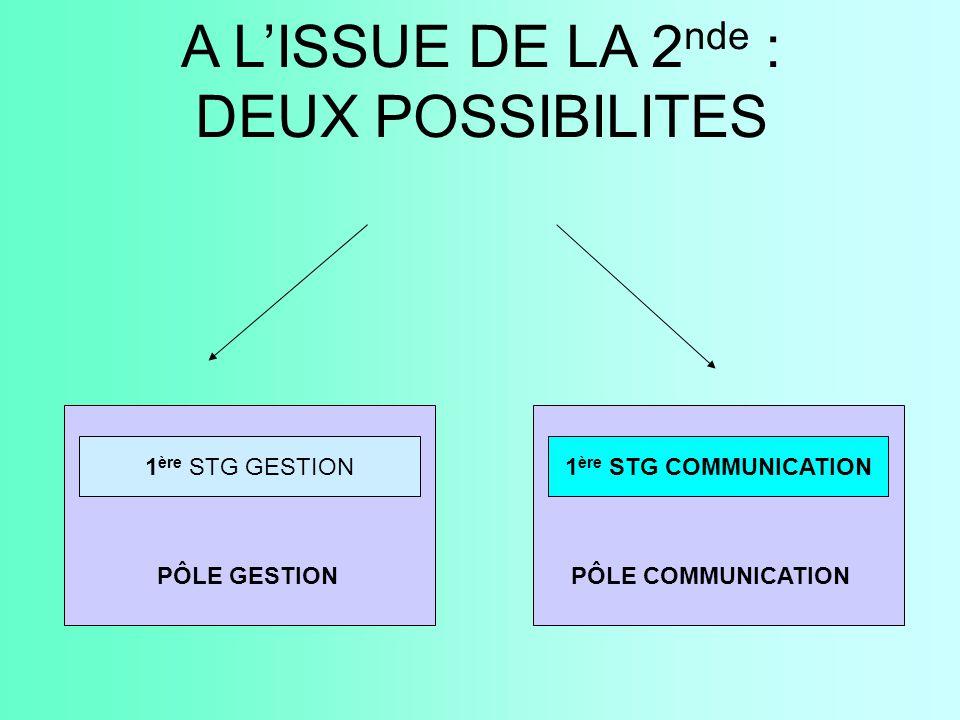 A L'ISSUE DE LA 2 nde : DEUX POSSIBILITES 1 ère STG GESTION1 ère STG COMMUNICATION PÔLE GESTION PÔLE COMMUNICATION