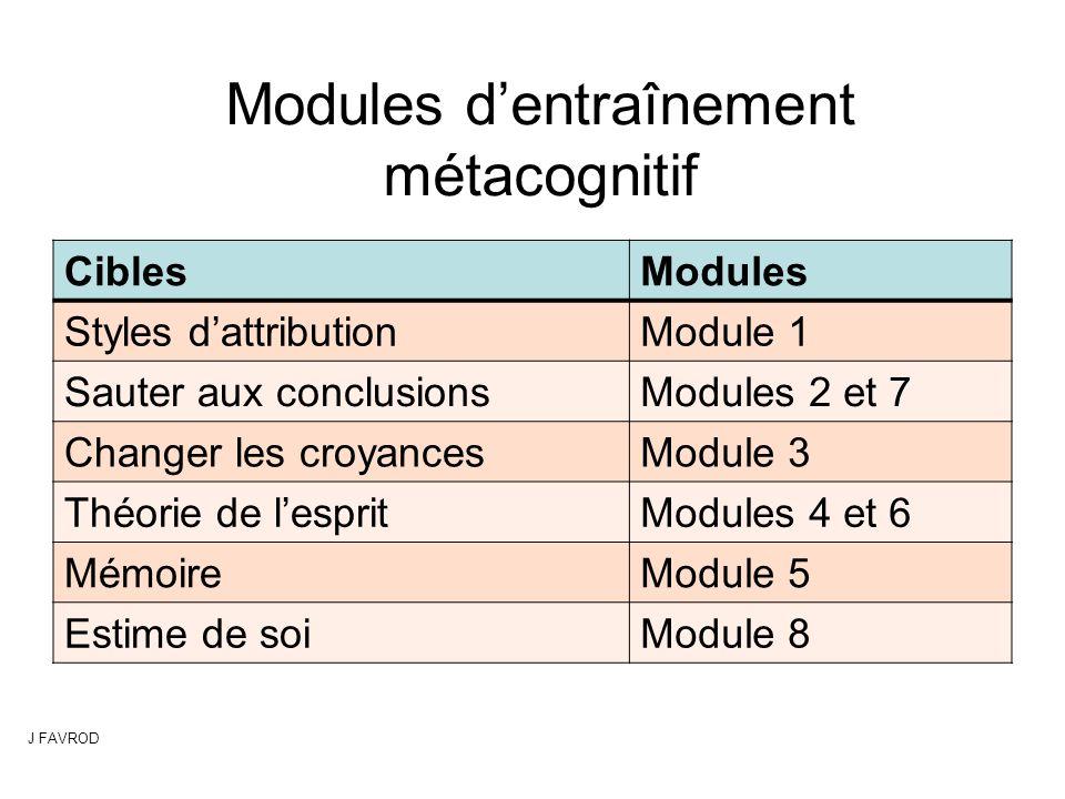 Modules d'entraînement métacognitif CiblesModules Styles d'attributionModule 1 Sauter aux conclusionsModules 2 et 7 Changer les croyancesModule 3 Théo