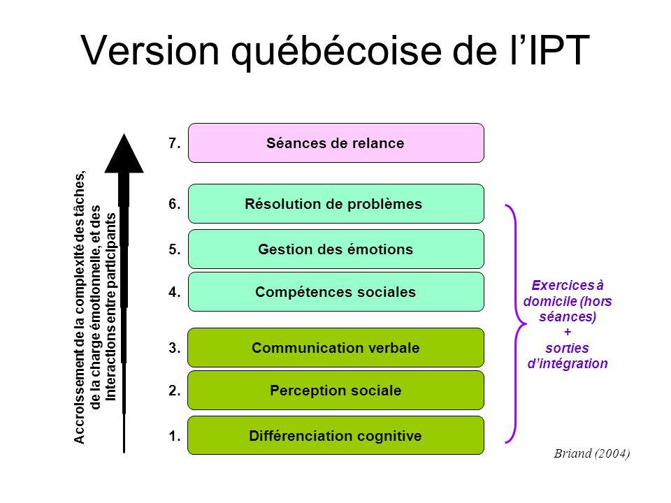 Version québécoise de l'IPT Différenciation cognitive Perception sociale Communication verbale Compétences sociales Gestion des émotions Résolution de