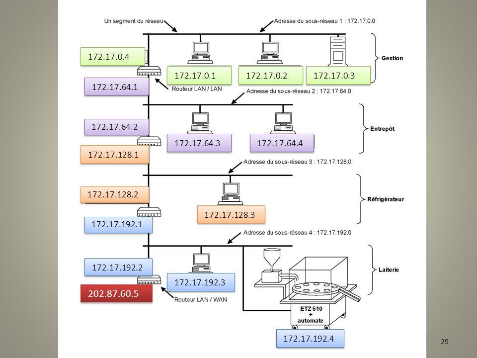 1.Le masque de sous réseaux est :255.255.192.0 Les adresses des machines commencent par 172 donc la classe d'adressage est B. On en déduit que le masq