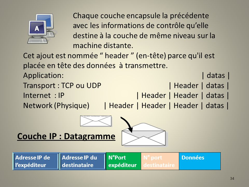 Get « Bilan financier » Couche APPLICATION : Message Couche TCP-IP : Paquet Demande de bilan financier 33