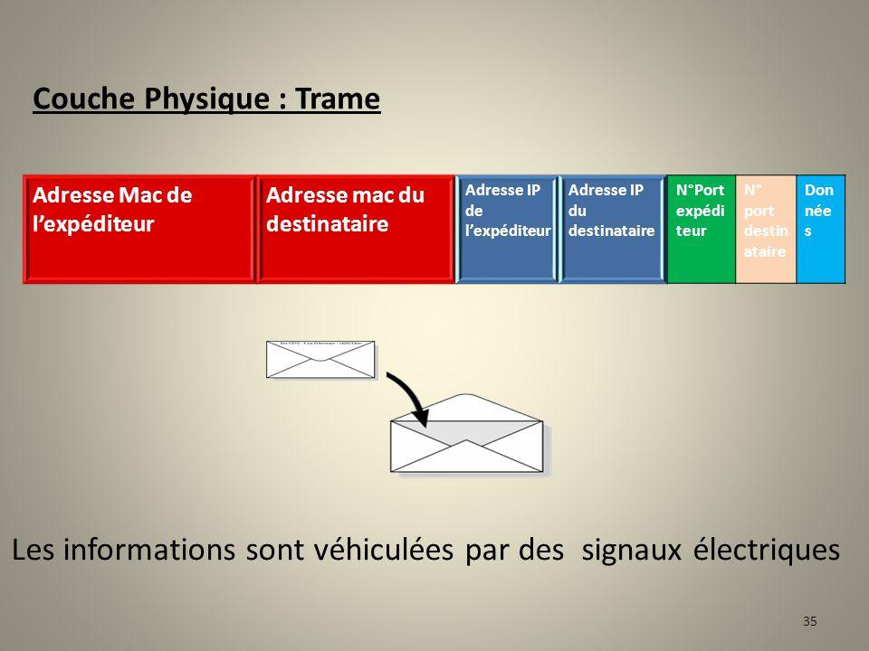 Couche IP : Datagramme Chaque couche encapsule la précédente avec les informations de contrôle qu'elle destine à la couche de même niveau sur la machi