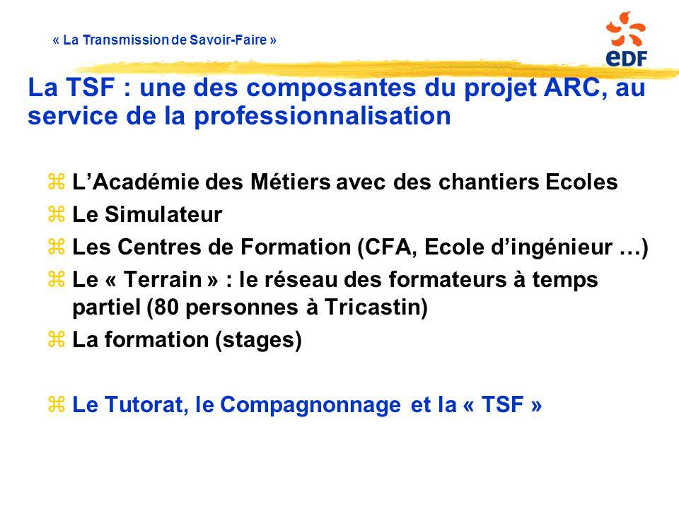« La Transmission de Savoir-Faire » zL'Académie des Métiers avec des chantiers Ecoles zLe Simulateur zLes Centres de Formation (CFA, Ecole d'ingénieur