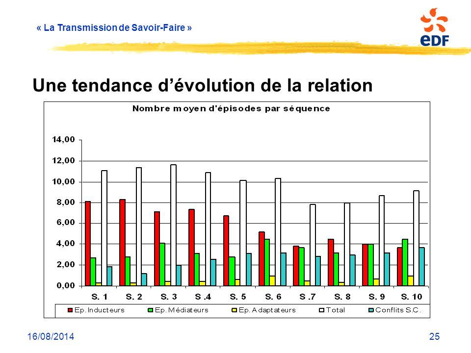 « La Transmission de Savoir-Faire » 16/08/201425 Une tendance d'évolution de la relation