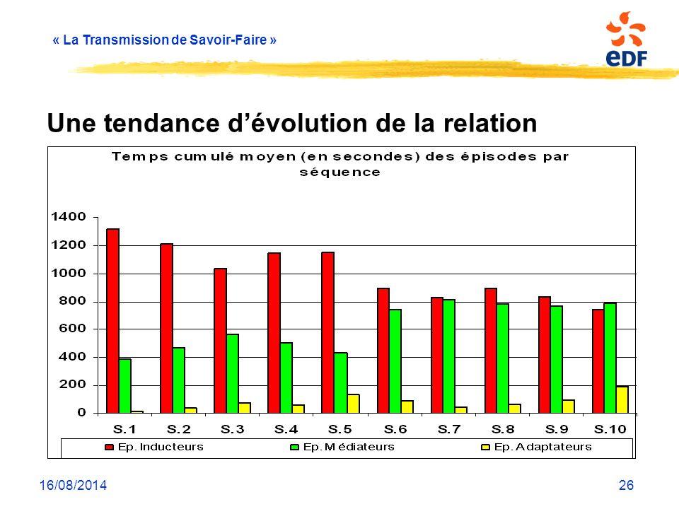 « La Transmission de Savoir-Faire » 16/08/201426 Une tendance d'évolution de la relation