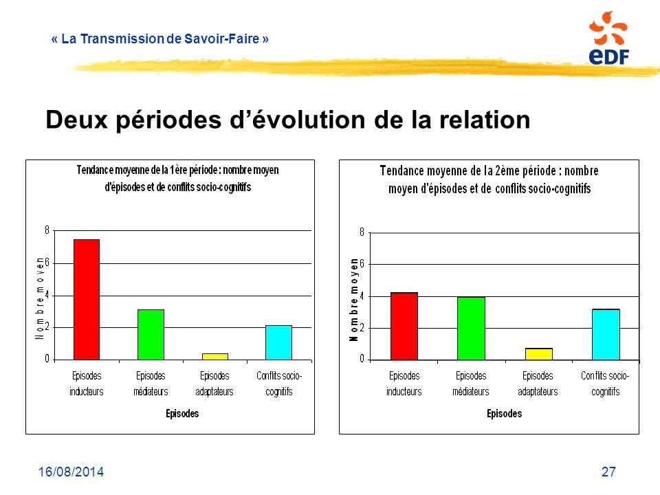 « La Transmission de Savoir-Faire » 16/08/201427 Deux périodes d'évolution de la relation