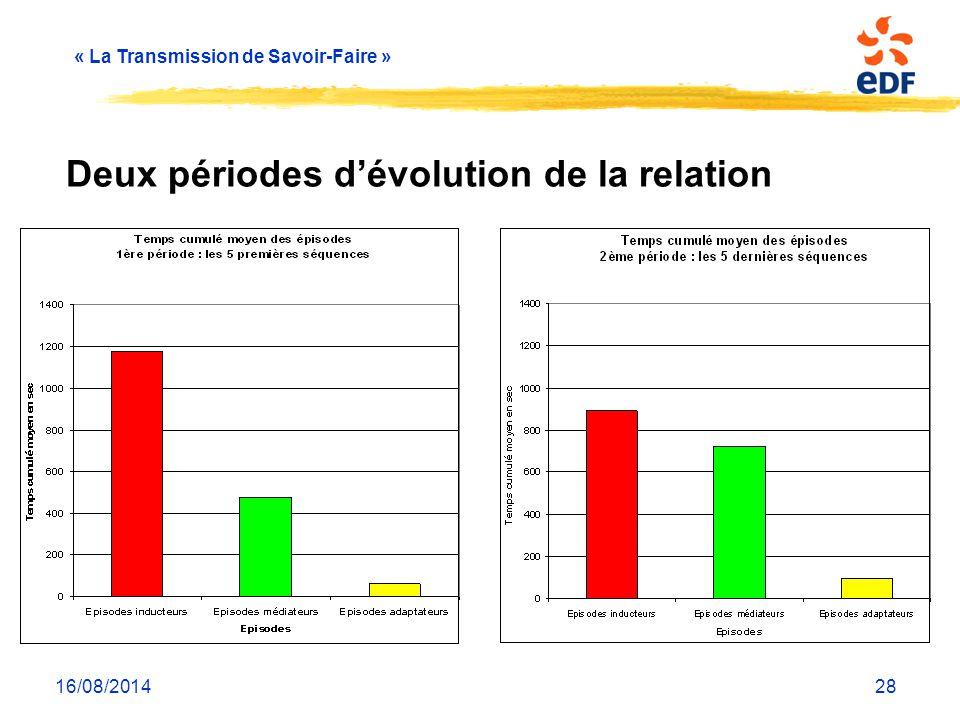 « La Transmission de Savoir-Faire » 16/08/201428 Deux périodes d'évolution de la relation