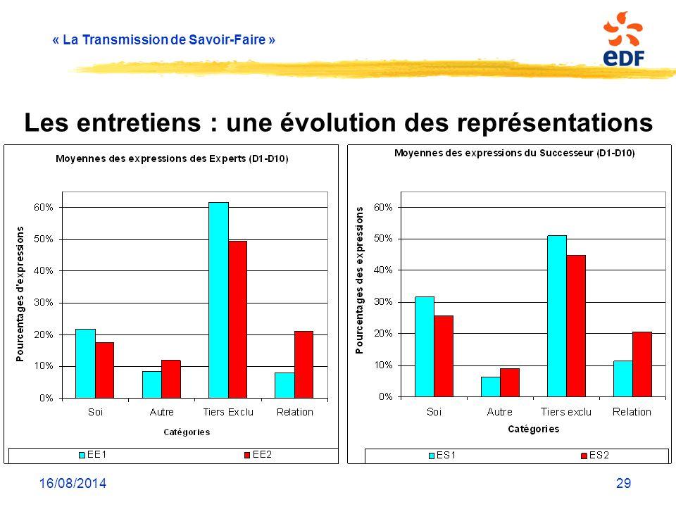 « La Transmission de Savoir-Faire » 16/08/201429 Les entretiens : une évolution des représentations