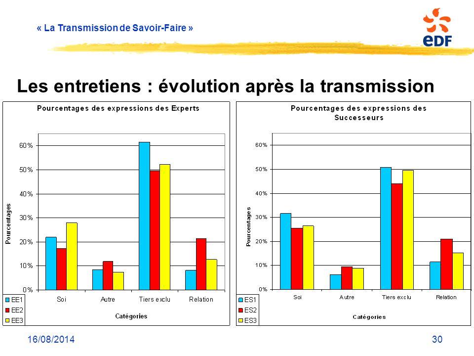 « La Transmission de Savoir-Faire » 16/08/201430 Les entretiens : évolution après la transmission