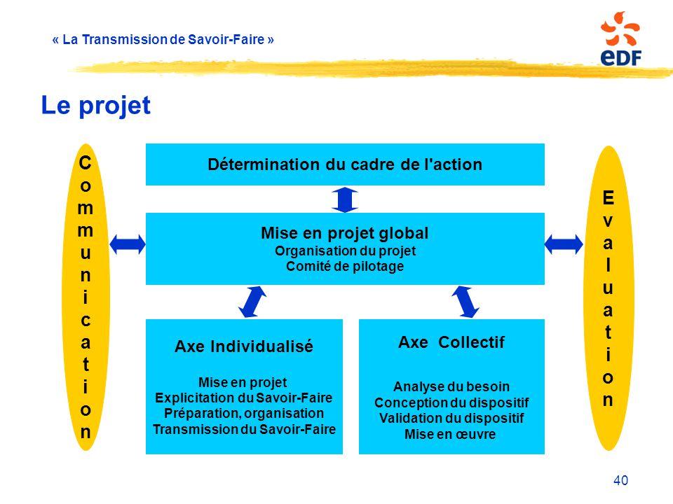 « La Transmission de Savoir-Faire » 40 Le projet Détermination du cadre de l'action Mise en projet global Organisation du projet Comité de pilotage Ax