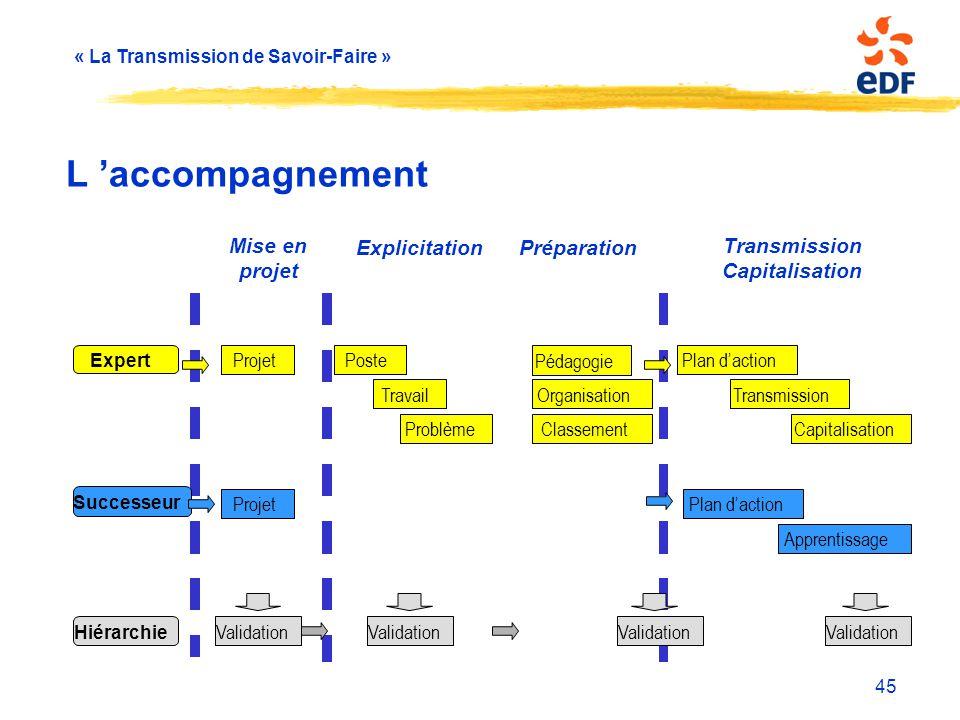 « La Transmission de Savoir-Faire » 45 L 'accompagnement ProjetPoste Travail Problème Pédagogie Organisation Expert Successeur Projet Classement Trans