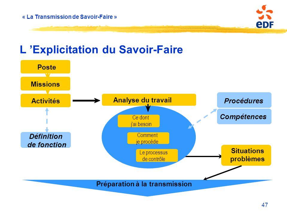 « La Transmission de Savoir-Faire » 47 L 'Explicitation du Savoir-Faire Activités Missions Poste Préparation à la transmission Situations problèmes Ce