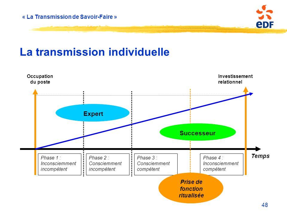 « La Transmission de Savoir-Faire » 48 La transmission individuelle Occupation du poste Investissement relationnel Temps Phase 1 : Inconsciemment inco