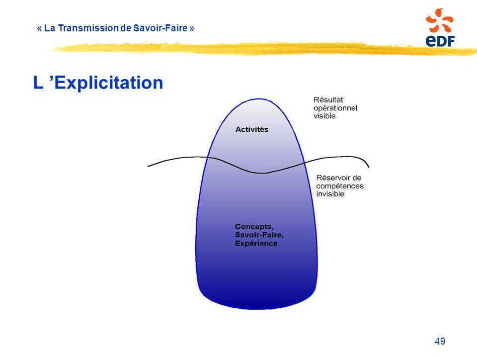 « La Transmission de Savoir-Faire » 49 L 'Explicitation