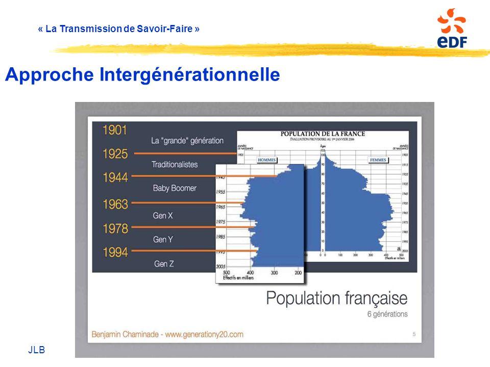 « La Transmission de Savoir-Faire » Approche Intergénérationnelle JLB