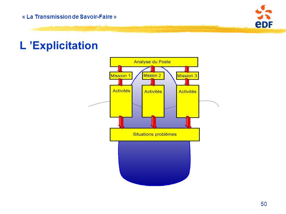 « La Transmission de Savoir-Faire » 50 L 'Explicitation