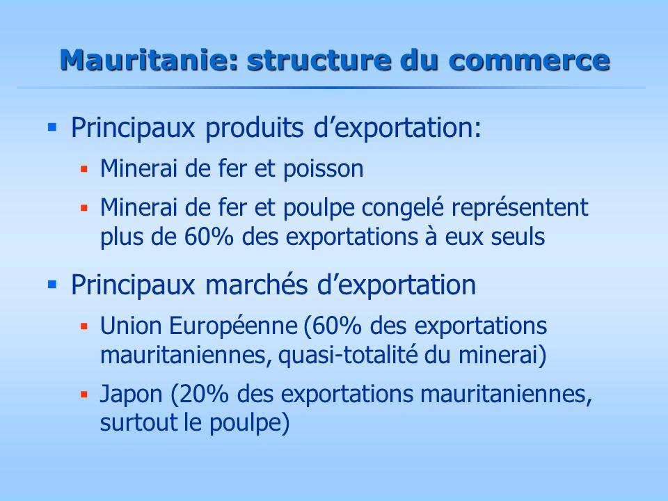 Mauritanie: structure du commerce  Principaux produits d'exportation:  Minerai de fer et poisson  Minerai de fer et poulpe congelé représentent plu