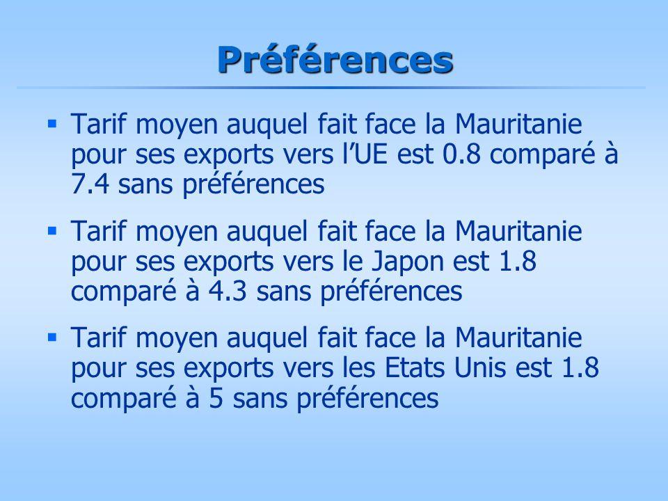Préférences  Tarif moyen auquel fait face la Mauritanie pour ses exports vers l'UE est 0.8 comparé à 7.4 sans préférences  Tarif moyen auquel fait f