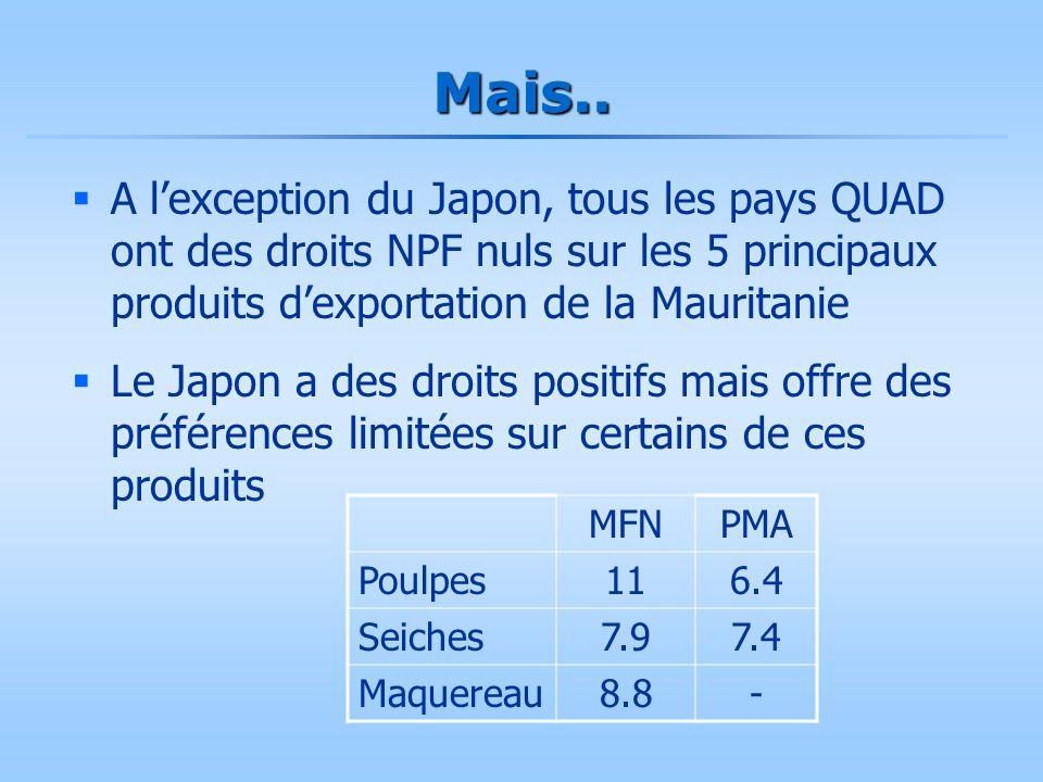 Mais..  A l'exception du Japon, tous les pays QUAD ont des droits NPF nuls sur les 5 principaux produits d'exportation de la Mauritanie  Le Japon a