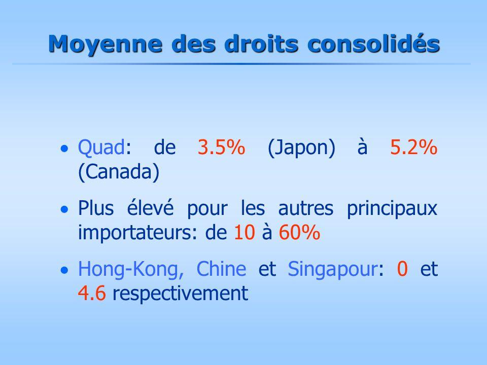 Moyenne des droits consolid é s  Quad: de 3.5% (Japon) à 5.2% (Canada)  Plus élevé pour les autres principaux importateurs: de 10 à 60%  Hong-Kong,
