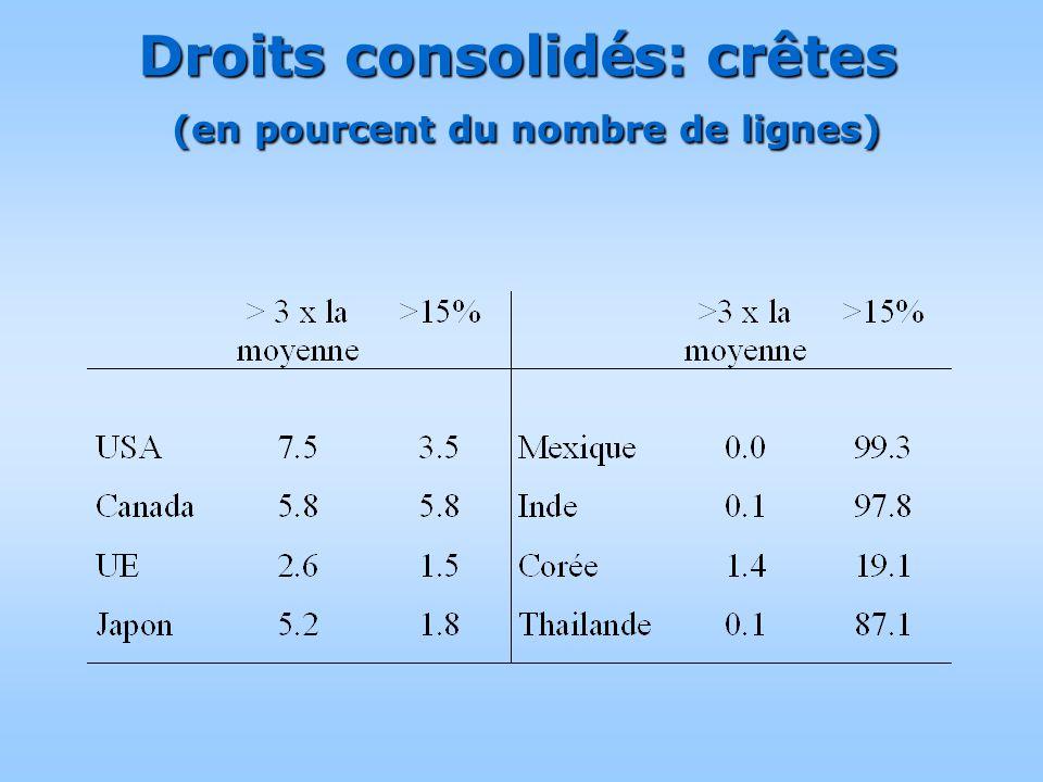 Droits consolid é s: crêtes (en pourcent du nombre de lignes)
