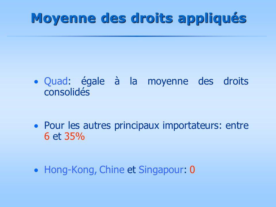 Moyenne des droits appliqu é s  Quad: égale à la moyenne des droits consolidés  Pour les autres principaux importateurs: entre 6 et 35%  Hong-Kong,