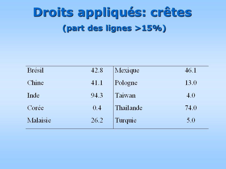 Droits appliqu é s: crêtes (part des lignes >15%)