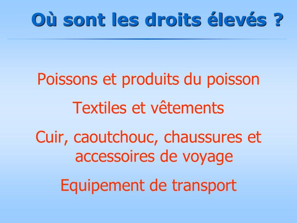 O ù sont les droits é lev é s ? Poissons et produits du poisson Textiles et vêtements Cuir, caoutchouc, chaussures et accessoires de voyage Equipement