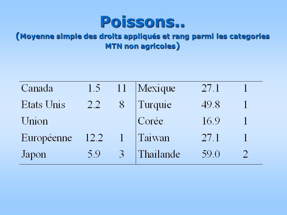 Poissons.. ( Moyenne simple des droits appliqu é s et rang parmi les categories MTN non agricoles )
