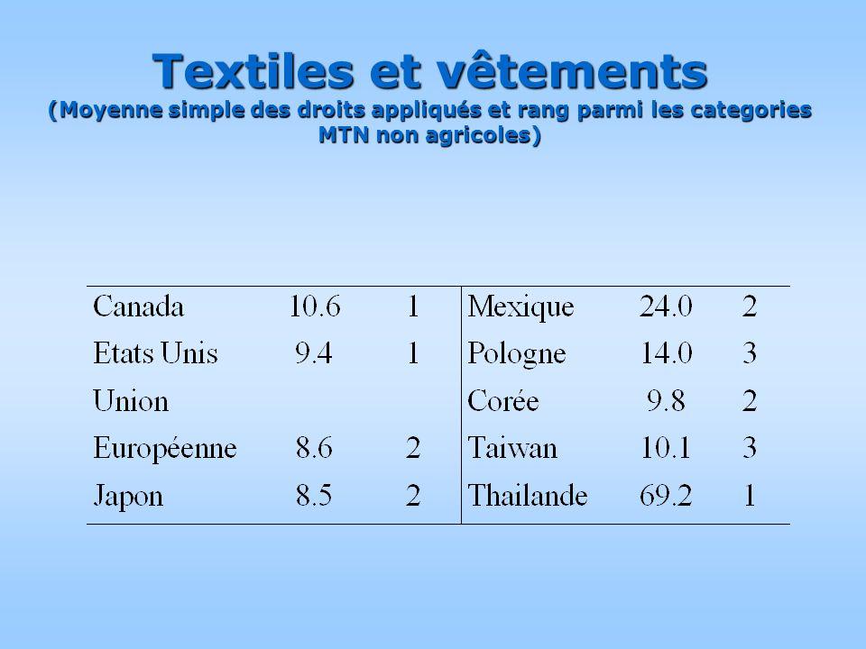 Textiles et vêtements (Moyenne simple des droits appliqu é s et rang parmi les categories MTN non agricoles)