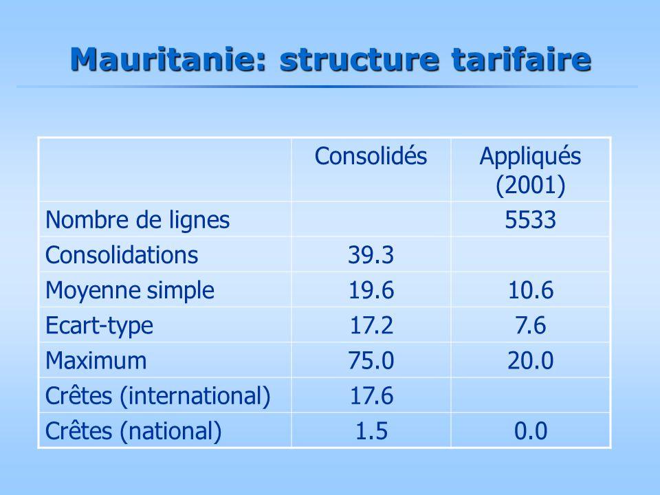 Mauritanie: structure tarifaire ConsolidésAppliqués (2001) Nombre de lignes5533 Consolidations39.3 Moyenne simple19.610.6 Ecart-type17.27.6 Maximum75.