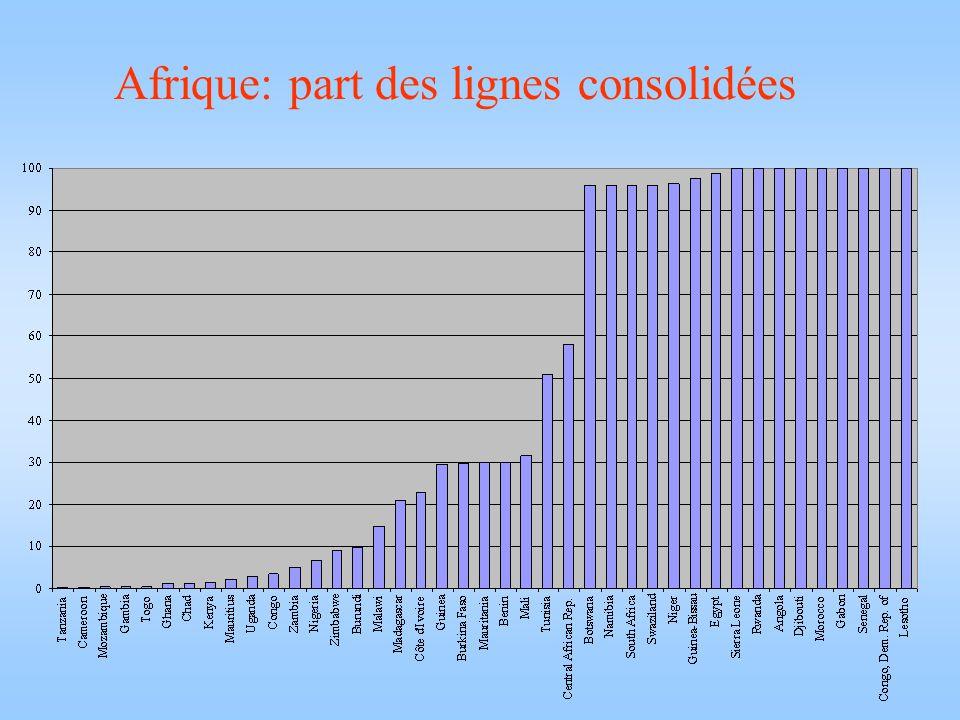 Afrique: part des lignes consolidées