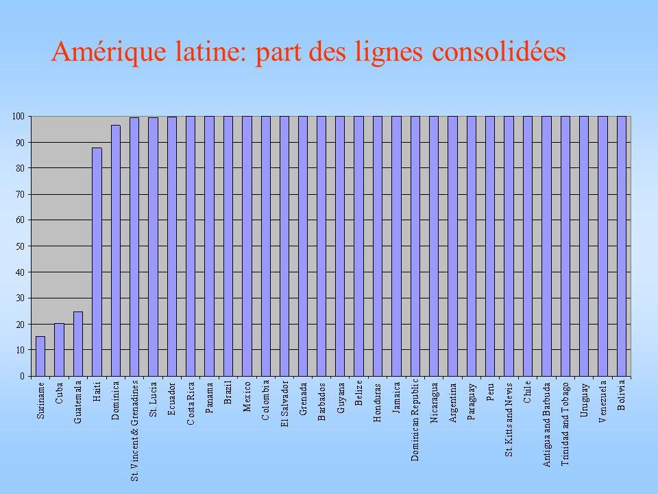 Amérique latine: part des lignes consolidées