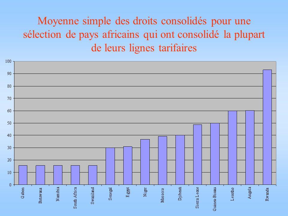 Moyenne simple des droits consolidés pour une sélection de pays africains qui ont consolidé la plupart de leurs lignes tarifaires