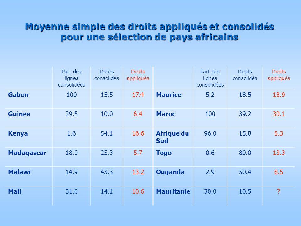 Moyenne simple des droits appliqu é s et consolid é s pour une s é lection de pays africains Part des lignes consolidées Droits consolidés Droits appl