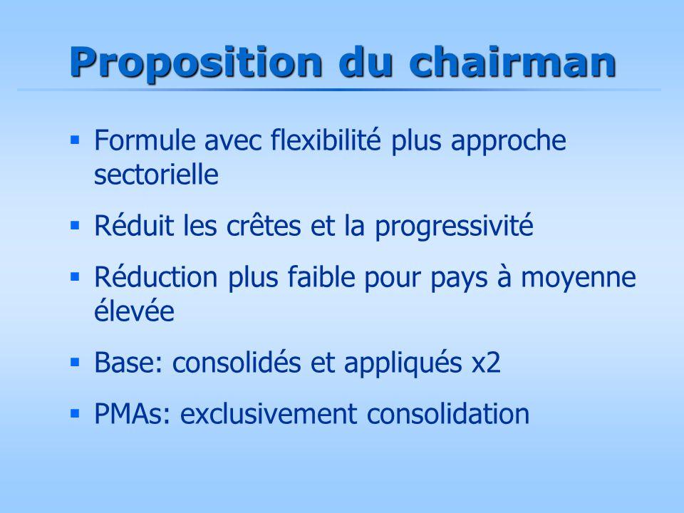 Proposition du chairman  Formule avec flexibilité plus approche sectorielle  Réduit les crêtes et la progressivité  Réduction plus faible pour pays