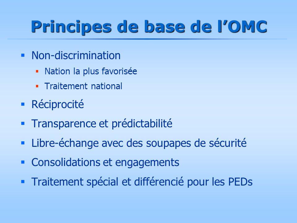 Principes de base de l'OMC  Non-discrimination  Nation la plus favorisée  Traitement national  Réciprocité  Transparence et prédictabilité  Libr