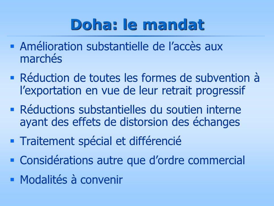 Doha: le mandat  Amélioration substantielle de l'accès aux marchés  Réduction de toutes les formes de subvention à l'exportation en vue de leur retr