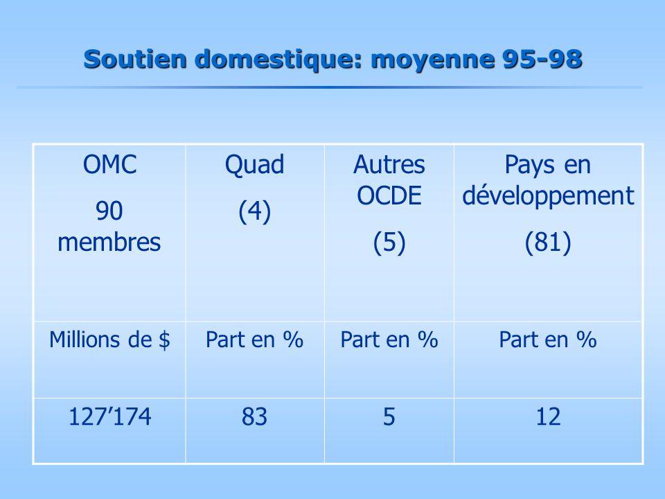 Soutien domestique: moyenne 95-98 OMC 90 membres Quad (4) Autres OCDE (5) Pays en développement (81) Millions de $Part en % 127'17483512