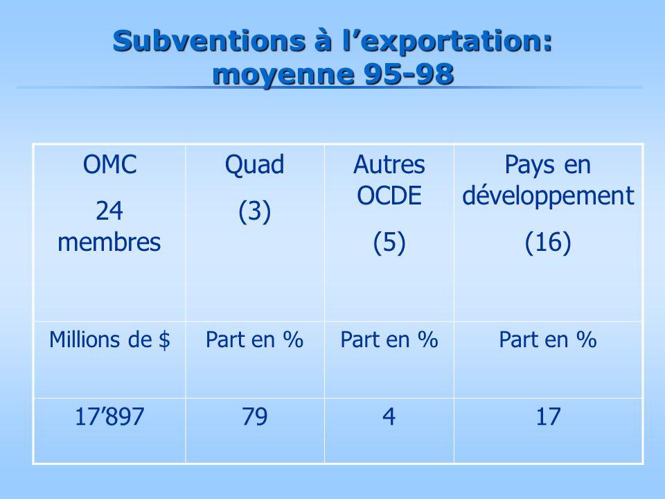 Subventions à l'exportation: moyenne 95-98 OMC 24 membres Quad (3) Autres OCDE (5) Pays en développement (16) Millions de $Part en % 17'89779417