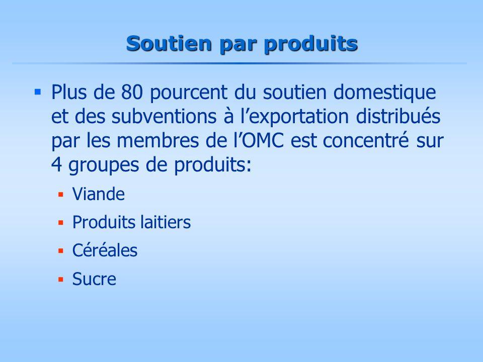 Soutien par produits  Plus de 80 pourcent du soutien domestique et des subventions à l'exportation distribués par les membres de l'OMC est concentré