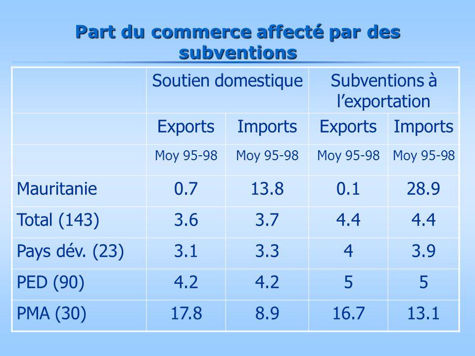 Part du commerce affecté par des subventions Soutien domestiqueSubventions à l'exportation ExportsImportsExportsImports Moy 95-98 Mauritanie0.713.80.1