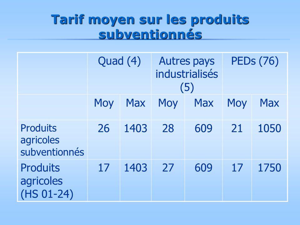 Tarif moyen sur les produits subventionnés Quad (4)Autres pays industrialisés (5) PEDs (76) MoyMaxMoyMaxMoyMax Produits agricoles subventionnés 261403