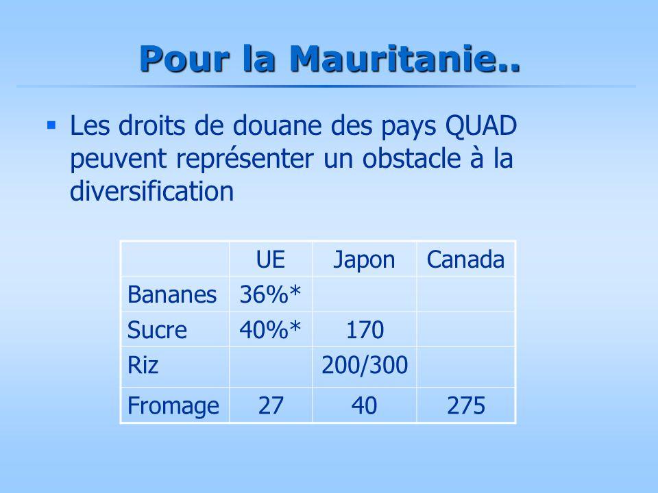 Pour la Mauritanie..  Les droits de douane des pays QUAD peuvent représenter un obstacle à la diversification UEJaponCanada Bananes36%* Sucre40%*170
