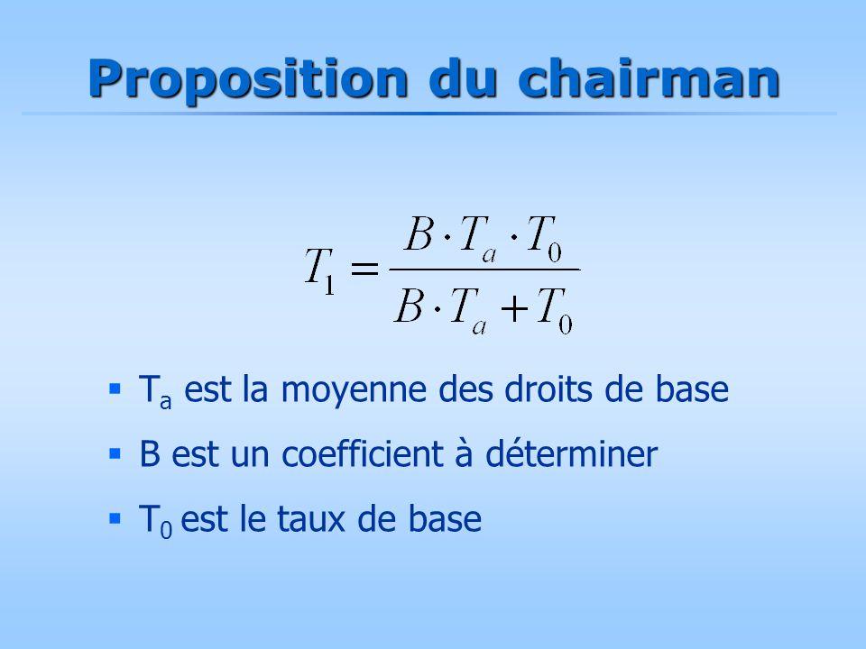 Proposition du chairman  T a est la moyenne des droits de base  B est un coefficient à déterminer  T 0 est le taux de base