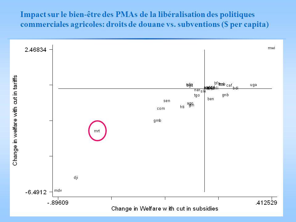 Impact sur le bien-être des PMAs de la libéralisation des politiques commerciales agricoles: droits de douane vs. subventions ($ per capita)