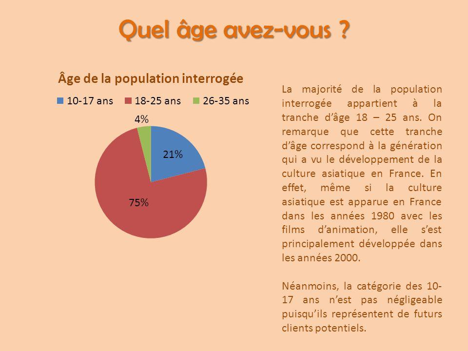 Quel âge avez-vous ? La majorité de la population interrogée appartient à la tranche d'âge 18 – 25 ans. On remarque que cette tranche d'âge correspond