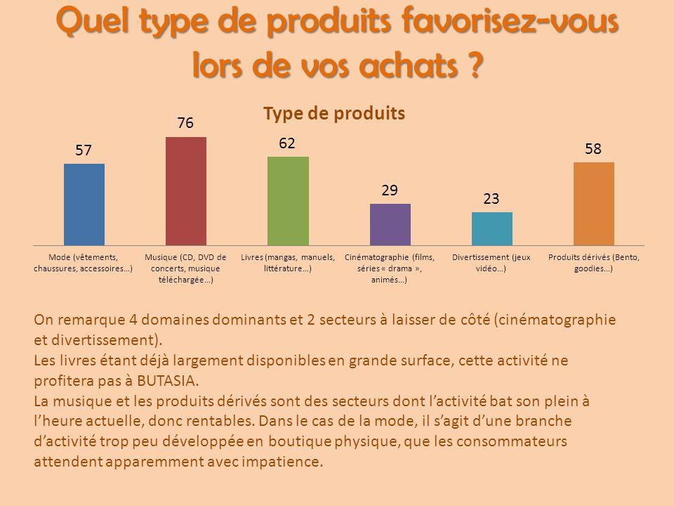 Quel type de produits favorisez-vous lors de vos achats ? On remarque 4 domaines dominants et 2 secteurs à laisser de côté (cinématographie et diverti