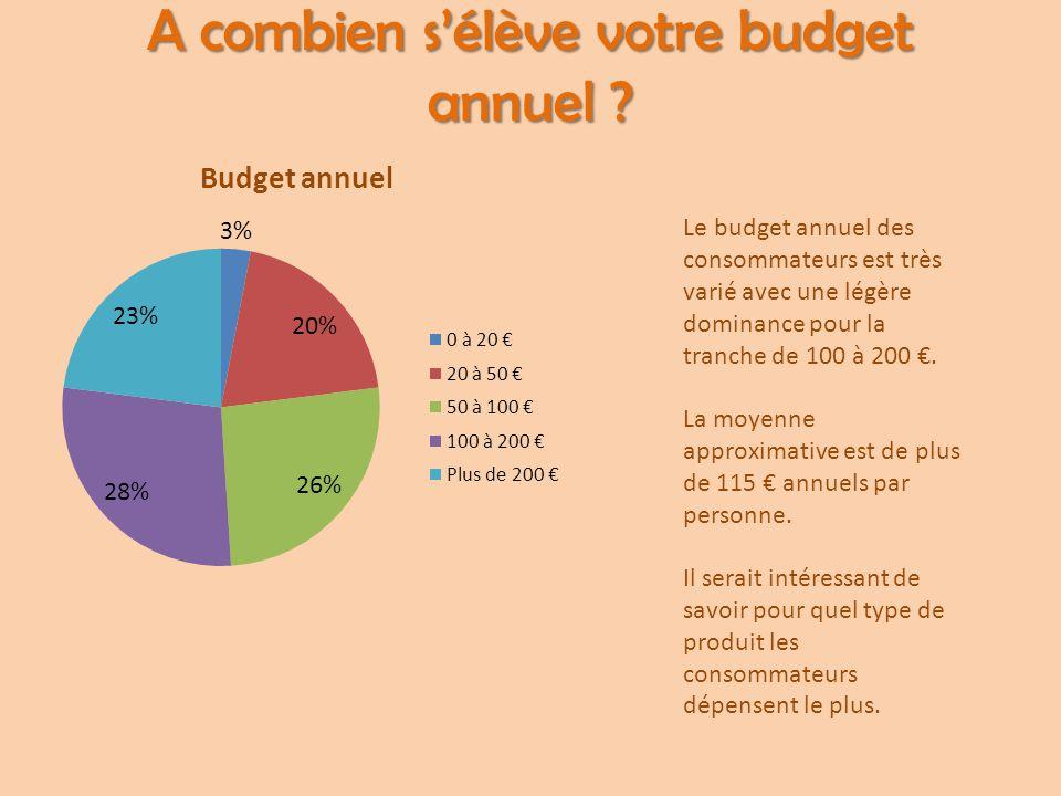 A combien s'élève votre budget annuel ? Le budget annuel des consommateurs est très varié avec une légère dominance pour la tranche de 100 à 200 €. La